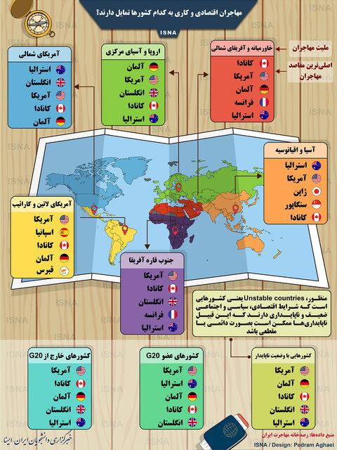 مهاجران ایرانی برای کار به کدام کشورها می روند؟